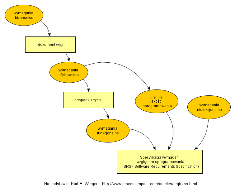 Srs Software Requirement Specification Template | Requirements Analysis